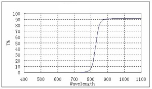 IR 850nm Pass Filter