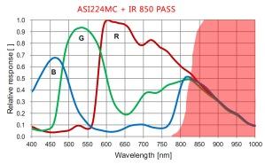 ASI224MC+850nmPass